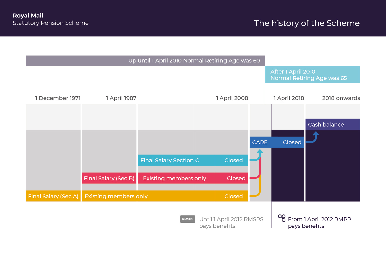 rmsps---scheme-history.jpg?la=en&hash=31